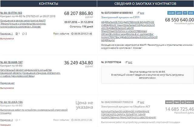 Скриншот списка контрактов - три контракта