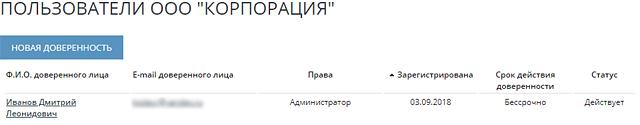 Скриншот списка пользователей организации - один пользователь
