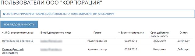 Скриншот списка пользователей организации - два пользователя